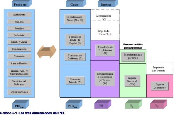 3 dimensiones del PIB